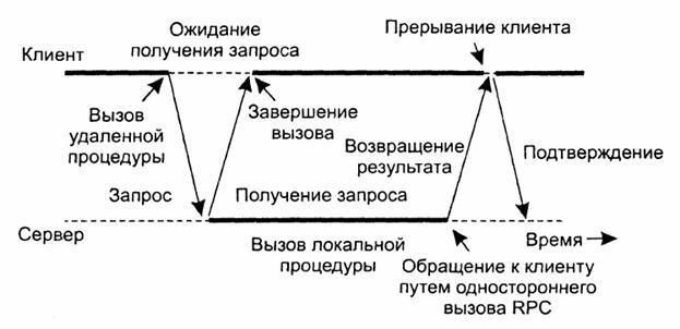 Рис. 2. Взаимодействие клиента